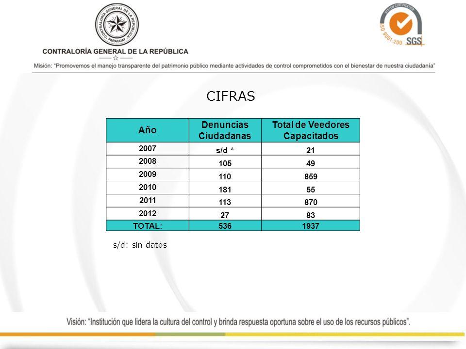CIFRAS Año Denuncias Ciudadanas Total de Veedores Capacitados 2007 s/d *21 2008 10549 2009 110859 2010 18155 2011 113870 2012 2783 TOTAL:5361937 s/d: sin datos