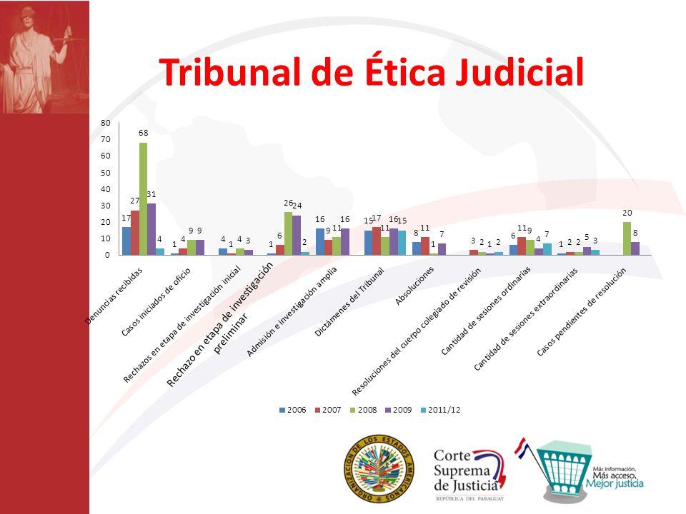 Tribunal de Ética Judicial Rechazo en etapa de investigación preliminar