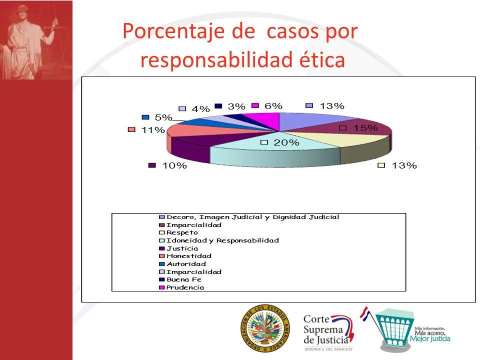 Porcentaje de casos por responsabilidad ética