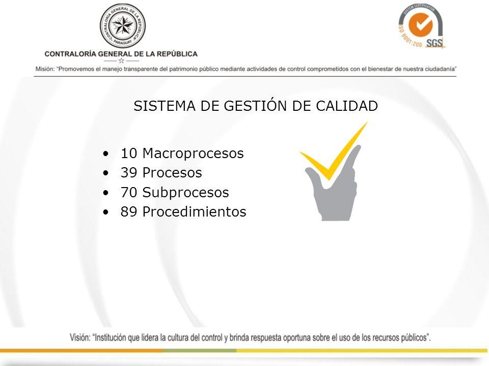 SISTEMA DE GESTIÓN DE CALIDAD 10 Macroprocesos 39 Procesos 70 Subprocesos 89 Procedimientos