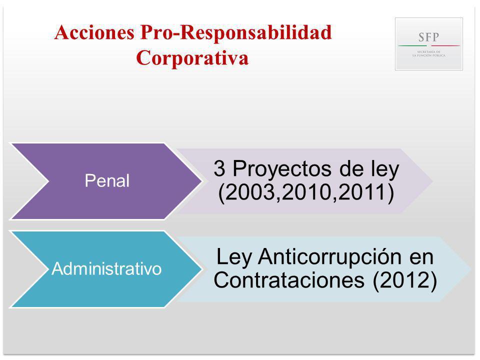 Acciones Pro-Responsabilidad Corporativa Penal 3 Proyectos de ley (2003,2010,2011) Administrativo Ley Anticorrupción en Contrataciones (2012)