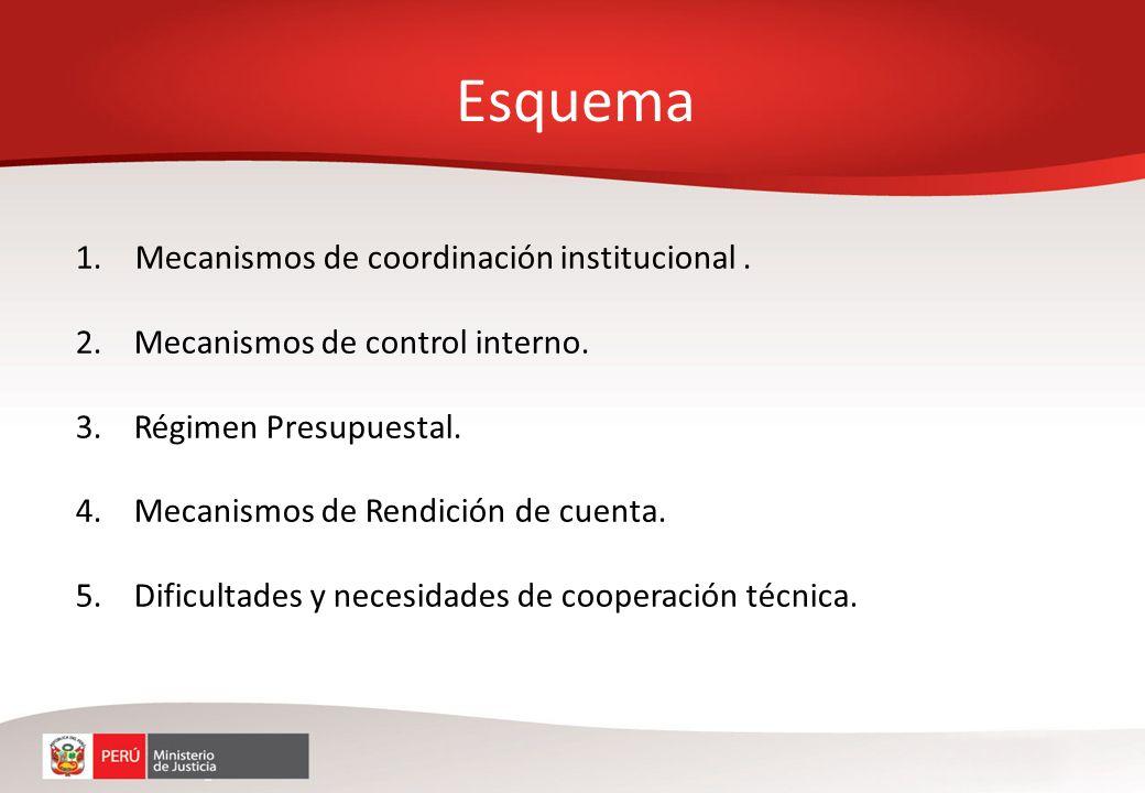 Coordinación con entidades privadas y públicas.