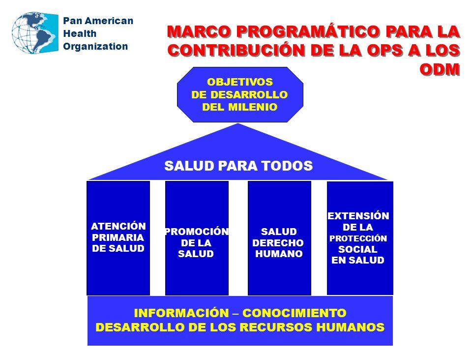 Pan American Health Organization INFORMACIÓN – CONOCIMIENTO DESARROLLO DE LOS RECURSOS HUMANOS SALUD PARA TODOS ATENCIÓN PRIMARIA DE SALUD OBJETIVOS DE DESARROLLO DEL MILENIO EXTENSIÓN DE LA PROTECCIÓN SOCIAL EN SALUD PROMOCIÓN DE LA SALUD DERECHO HUMANO MARCO PROGRAMÁTICO PARA LA CONTRIBUCIÓN DE LA OPS A LOS ODM