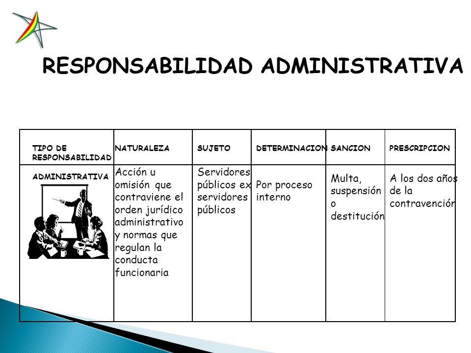 TIPOS DE RESPONSABILIDAD RESPONSABILIDAD ADMINISTRATIVA RESPONSABILIDAD EJECUTIVA RESPONSABILIDAD CIVIL RESPONSABILIDAD PENAL
