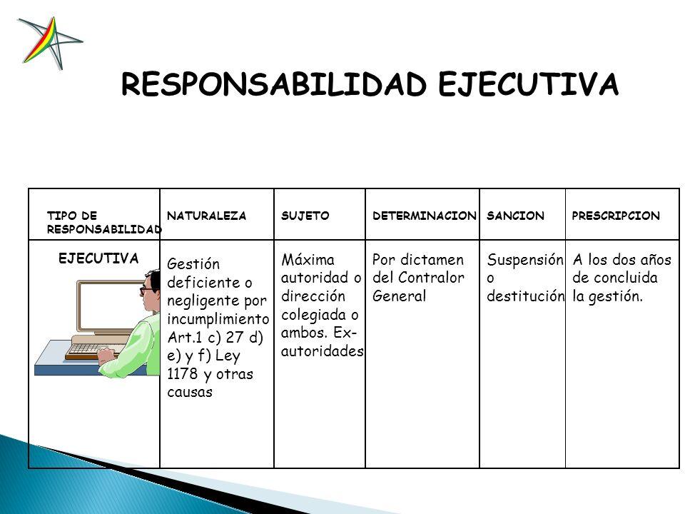 TIPO DE RESPONSABILIDAD ADMINISTRATIVA NATURALEZA Acción u omisión que contraviene el orden jurídico administrativo y normas que regulan la conducta f
