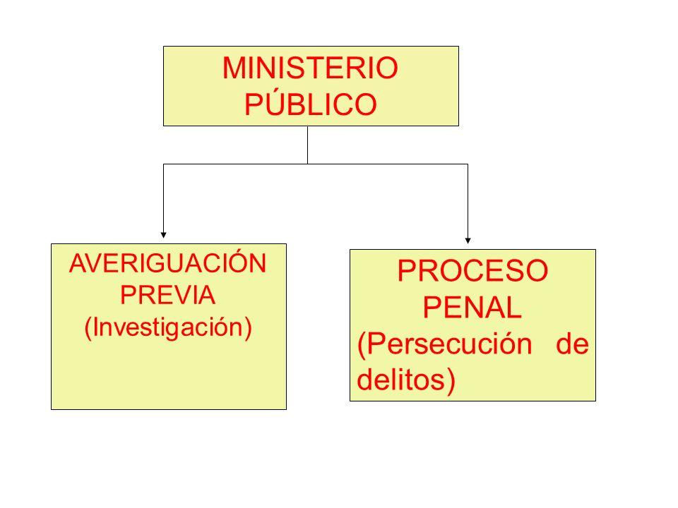 AVERIGUACIÓN PREVIA (Investigación) MINISTERIO PÚBLICO PROCESO PENAL (Persecución de delitos)