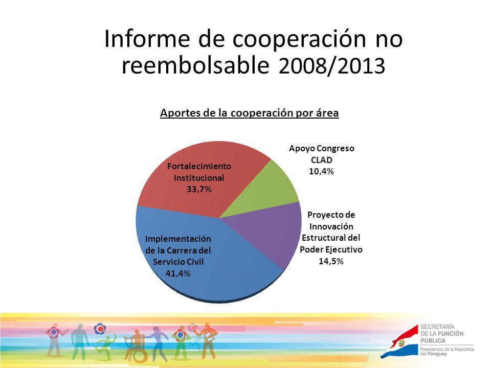 Informe de cooperación no reembolsable 2008/2013