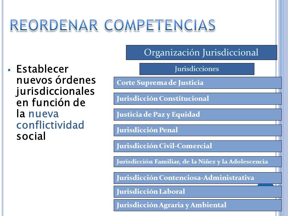 Establecer nuevos órdenes jurisdiccionales en función de la nueva conflictividad social Corte Suprema de Justicia Jurisdicción Constitucional Justicia
