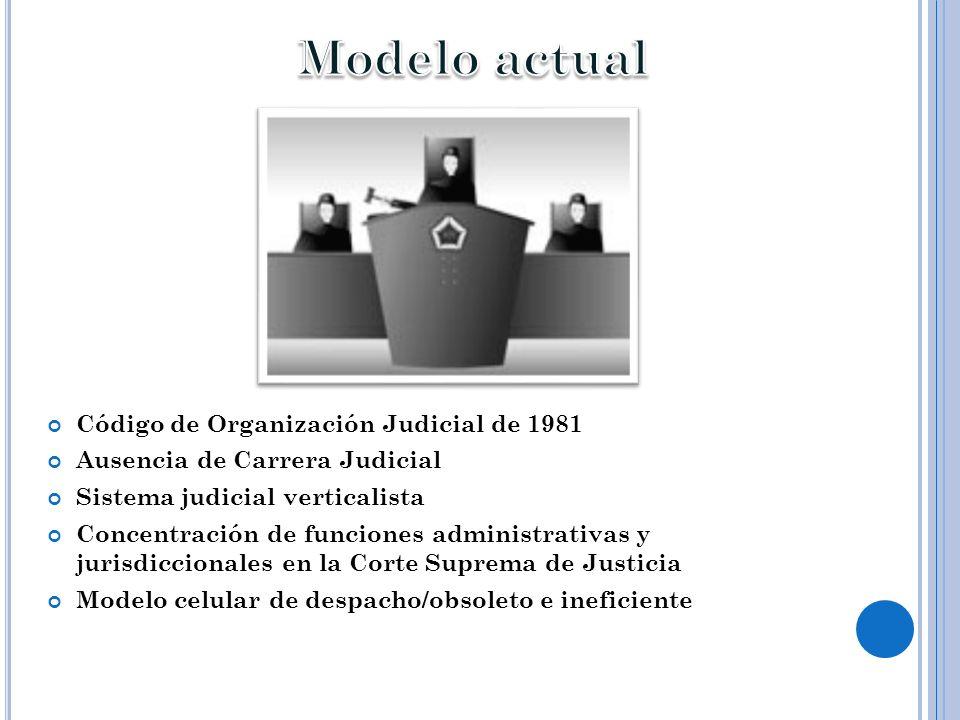 Código de Organización Judicial de 1981 Ausencia de Carrera Judicial Sistema judicial verticalista Concentración de funciones administrativas y jurisd