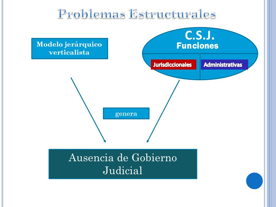 Modelo jerárquico verticalista Ausencia de Gobierno Judicial genera C.S.J. Funciones