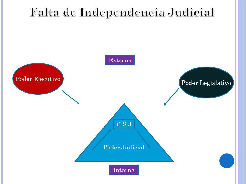 Poder Judicial Poder Ejecutivo Poder Legislativo Externa Interna C.S.J