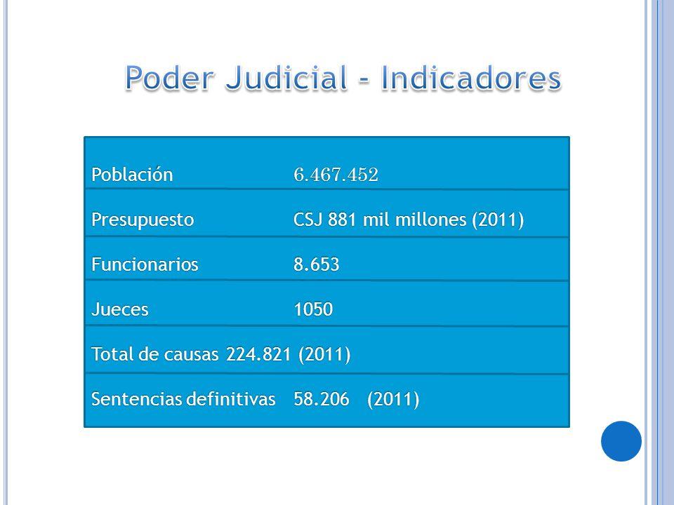 Población 6.467.452 Presupuesto CSJ 881 mil millones (2011) Funcionarios 8.653 Jueces 1050 Total de causas 224.821 (2011) Sentencias definitivas58.206