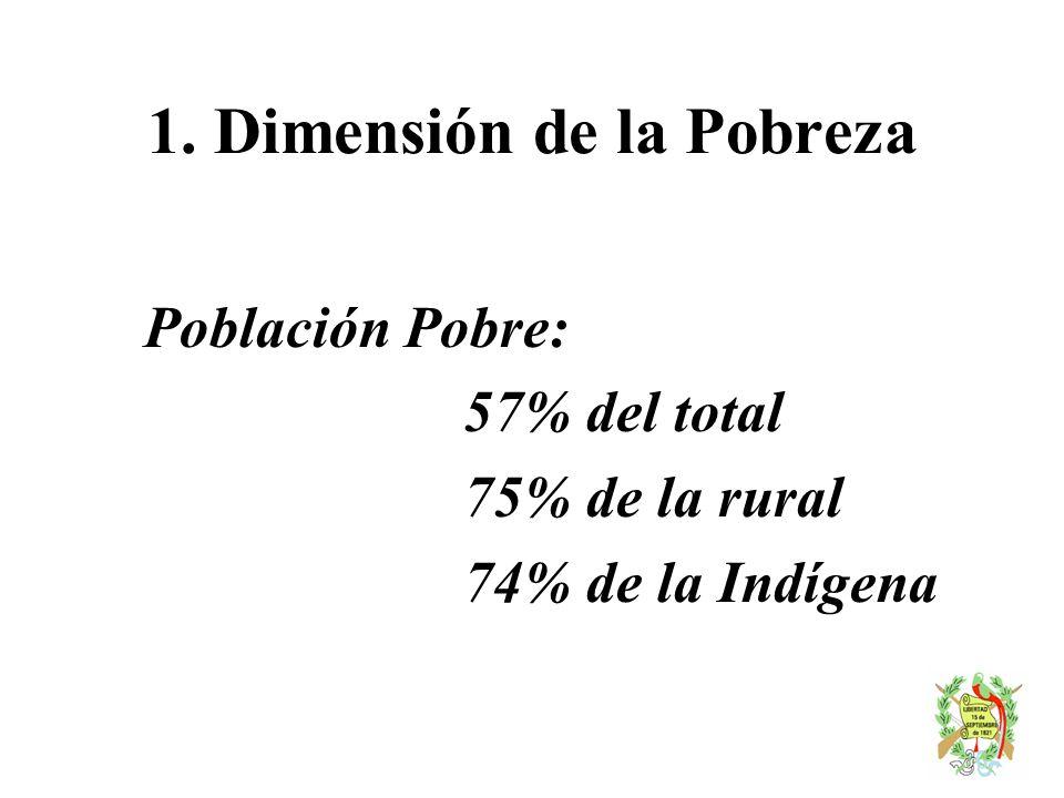 1. Dimensión de la Pobreza Población Pobre: 57% del total 75% de la rural 74% de la Indígena