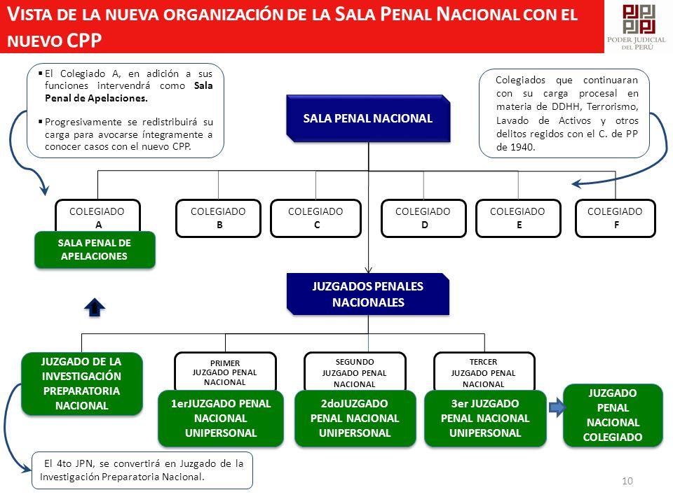10 COLEGIADO B COLEGIADO C COLEGIADO E COLEGIADO F COLEGIADO D SALA PENAL NACIONAL JUZGADOS PENALES NACIONALES PRIMER JUZGADO PENAL NACIONAL JUZGADO P