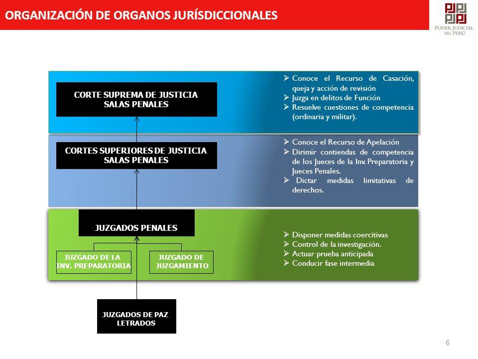 ORGANIZACIÓN DE ORGANOS JURÍSDICCIONALES 6 Conoce el Recurso de Apelación Dirimir contiendas de competencia de los Jueces de la Inv. Preparatoria y Ju