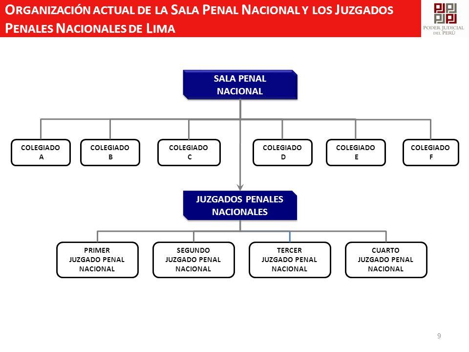 O RGANIZACIÓN ACTUAL DE LA S ALA P ENAL N ACIONAL Y LOS J UZGADOS P ENALES N ACIONALES DE L IMA 9 COLEGIADO A COLEGIADO B COLEGIADO C COLEGIADO E COLE