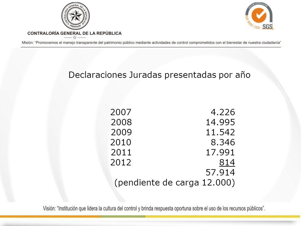 Declaraciones Juradas presentadas por año 2007 4.226 2008 14.995 2009 11.542 2010 8.346 2011 17.991 2012 814 57.914 (pendiente de carga 12.000)