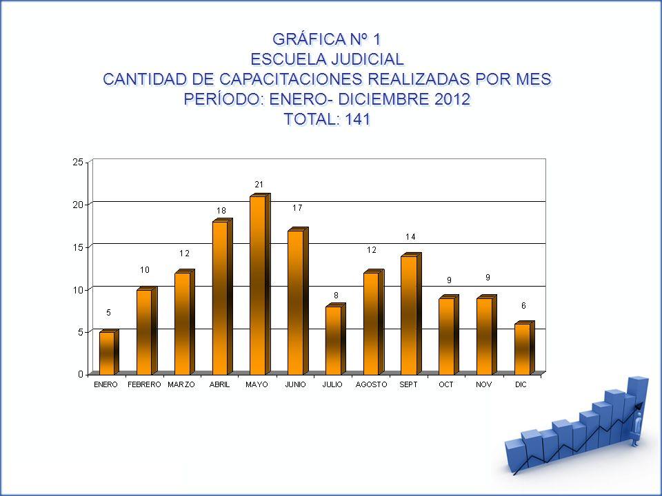 GRÁFICA Nº 1 ESCUELA JUDICIAL CANTIDAD DE CAPACITACIONES REALIZADAS POR MES PERÍODO: ENERO- DICIEMBRE 2012 TOTAL: 141 GRÁFICA Nº 1 ESCUELA JUDICIAL CA