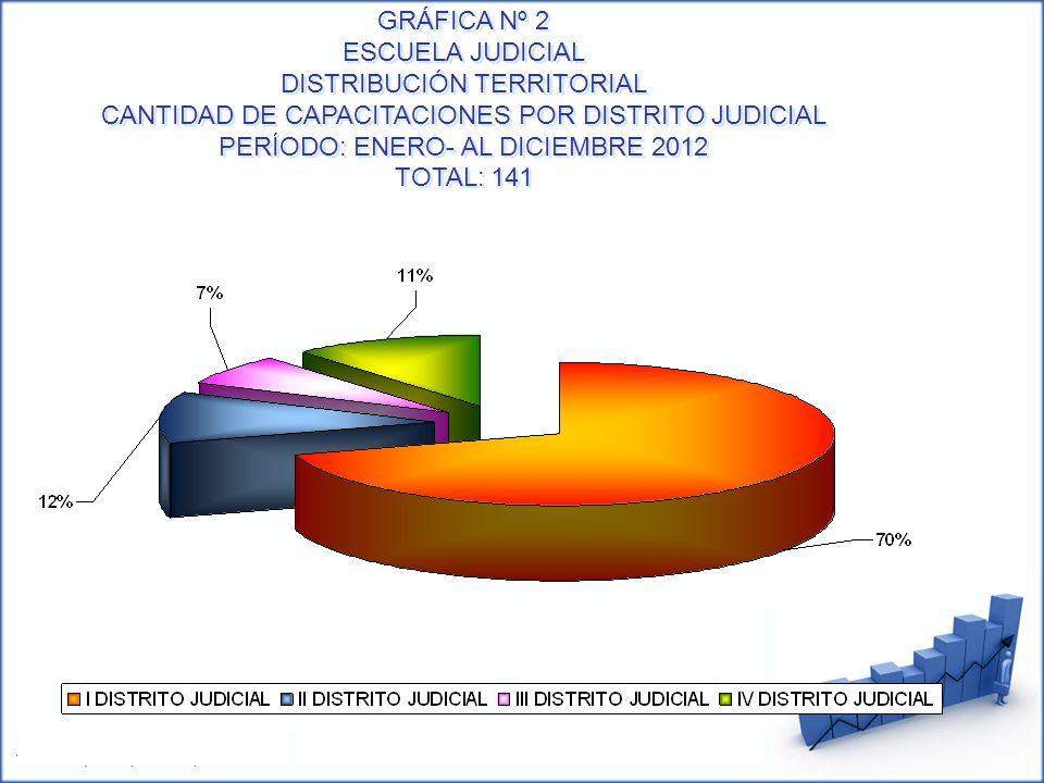 GRÁFICA Nº 2 ESCUELA JUDICIAL DISTRIBUCIÓN TERRITORIAL CANTIDAD DE CAPACITACIONES POR DISTRITO JUDICIAL PERÍODO: ENERO- AL DICIEMBRE 2012 TOTAL: 141 G