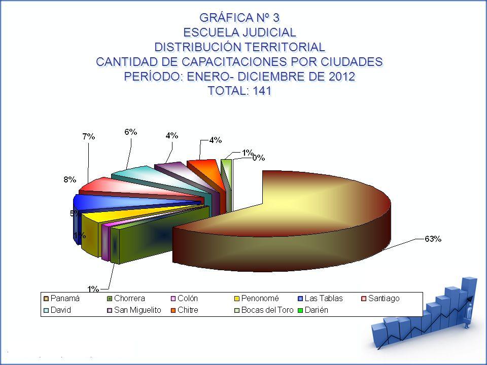 GRÁFICA Nº 3 ESCUELA JUDICIAL DISTRIBUCIÓN TERRITORIAL CANTIDAD DE CAPACITACIONES POR CIUDADES PERÍODO: ENERO- DICIEMBRE DE 2012 TOTAL: 141 GRÁFICA Nº