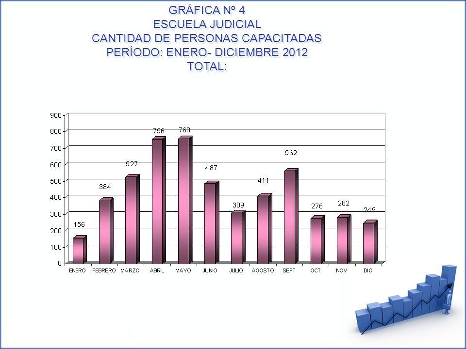 GRÁFICA Nº 4 ESCUELA JUDICIAL CANTIDAD DE PERSONAS CAPACITADAS PERÍODO: ENERO- DICIEMBRE 2012 TOTAL: GRÁFICA Nº 4 ESCUELA JUDICIAL CANTIDAD DE PERSONA