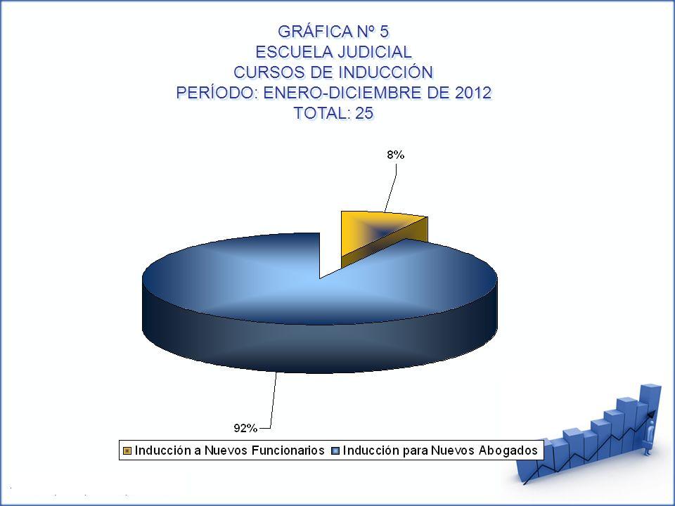 GRÁFICA Nº 5 ESCUELA JUDICIAL CURSOS DE INDUCCIÓN PERÍODO: ENERO-DICIEMBRE DE 2012 TOTAL: 25 GRÁFICA Nº 5 ESCUELA JUDICIAL CURSOS DE INDUCCIÓN PERÍODO