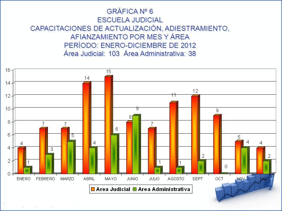 GRÁFICA Nº 6 ESCUELA JUDICIAL CAPACITACIONES DE ACTUALIZACIÓN, ADIESTRAMIENTO, AFIANZAMIENTO POR MES Y ÁREA PERÍODO: ENERO-DICIEMBRE DE 2012 Área Judi