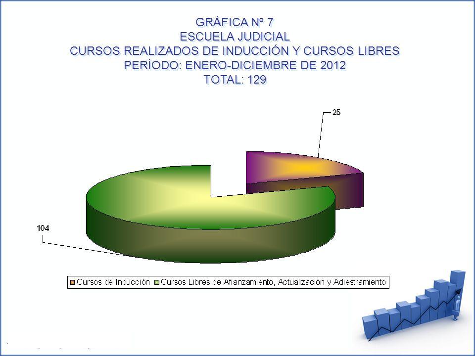 GRÁFICA Nº 7 ESCUELA JUDICIAL CURSOS REALIZADOS DE INDUCCIÓN Y CURSOS LIBRES PERÍODO: ENERO-DICIEMBRE DE 2012 TOTAL: 129 GRÁFICA Nº 7 ESCUELA JUDICIAL