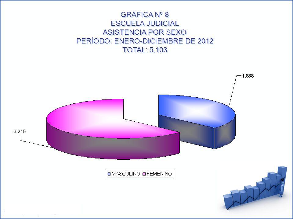 GRÁFICA Nº 8 ESCUELA JUDICIAL ASISTENCIA POR SEXO PERÍODO: ENERO-DICIEMBRE DE 2012 TOTAL: 5,103 GRÁFICA Nº 8 ESCUELA JUDICIAL ASISTENCIA POR SEXO PERÍ