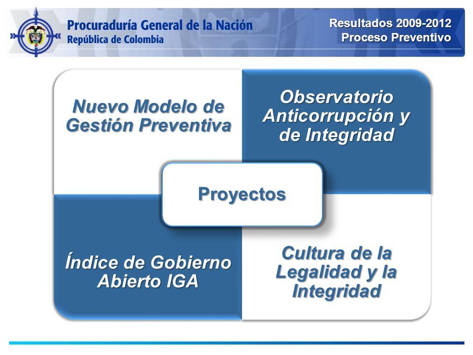 Resultados 2009-2012 Proceso Preventivo Nuevo Modelo de Gestión Preventiva Observatorio Anticorrupción y de Integridad Índice de Gobierno Abierto IGA