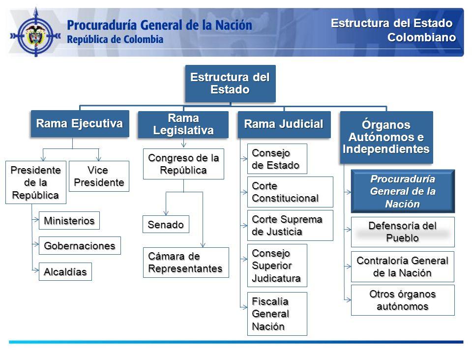 Senado Cámara de Representantes Presidente de la RepúblicaVicePresidente Ministerios Gobernaciones Alcaldías Consejo de Estado ConsejoSuperiorJudicatu