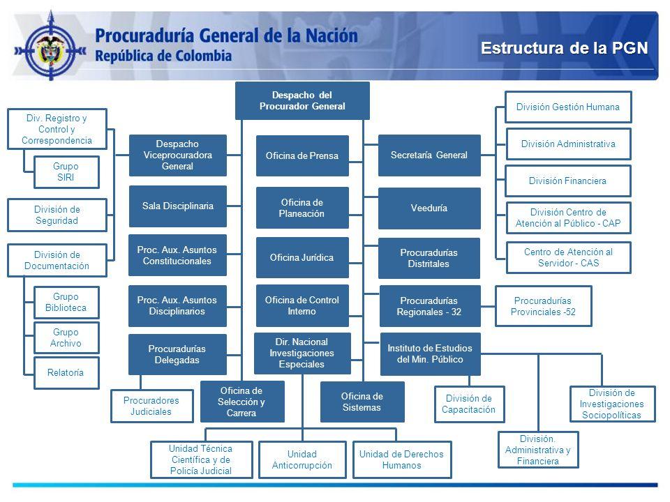 Estructura de la PGN Despacho del Procurador General Despacho Viceprocuradora General Secretaría General Procuradurías Delegadas Proc. Aux. Asuntos Co
