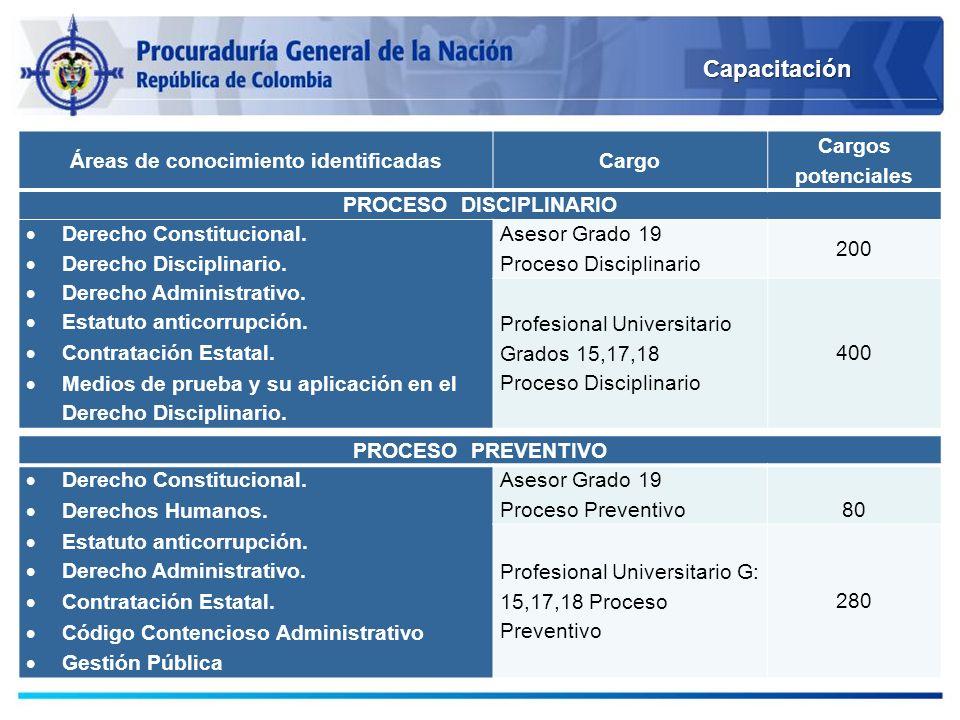 Áreas de conocimiento identificadasCargo Cargos potenciales PROCESO DISCIPLINARIO Derecho Constitucional. Derecho Disciplinario. Derecho Administrativ