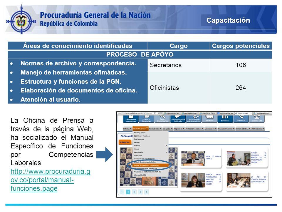 Áreas de conocimiento identificadasCargoCargos potenciales PROCESO DE APÓYO Normas de archivo y correspondencia. Manejo de herramientas ofimáticas. Es