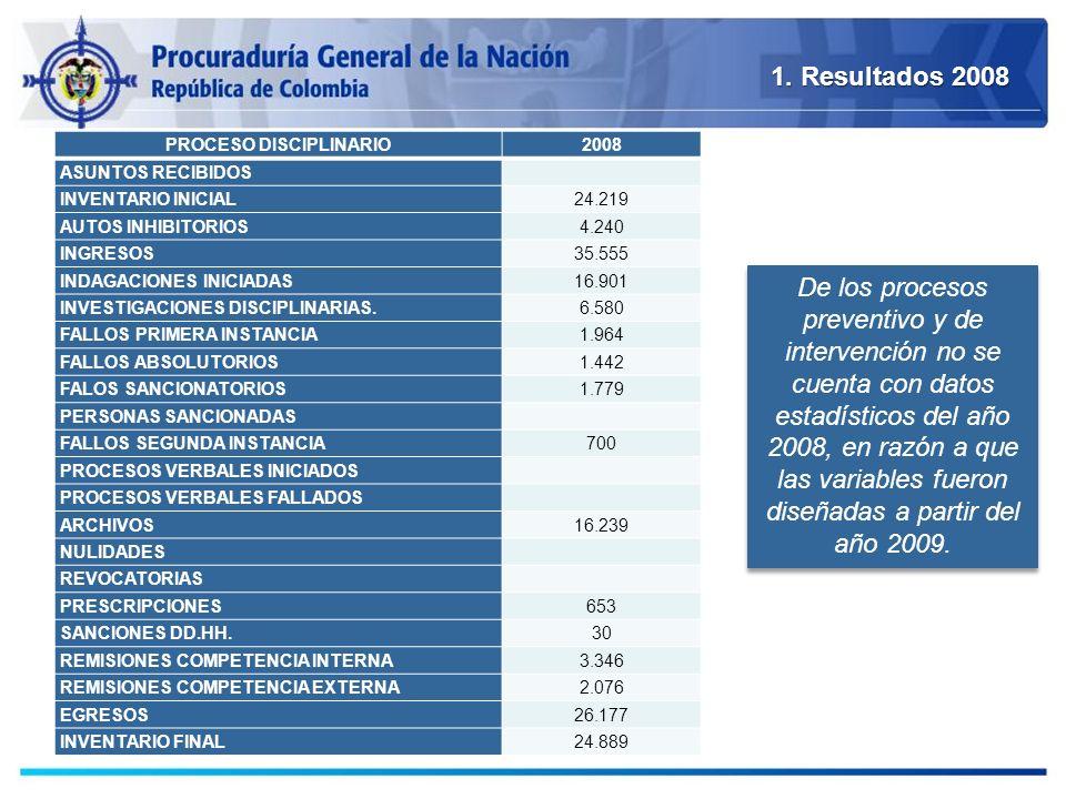 1. Resultados 2008 PROCESO DISCIPLINARIO2008 ASUNTOS RECIBIDOS INVENTARIO INICIAL24.219 AUTOS INHIBITORIOS4.240 INGRESOS35.555 INDAGACIONES INICIADAS1