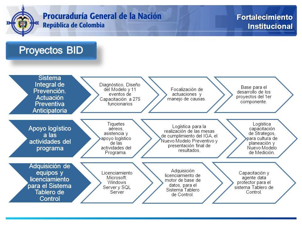 FortalecimientoInstitucional Sistema Integral de Prevención. Actuación Preventiva Anticipatoria Diagnóstico, Diseño del Modelo y 11 eventos de Capacit