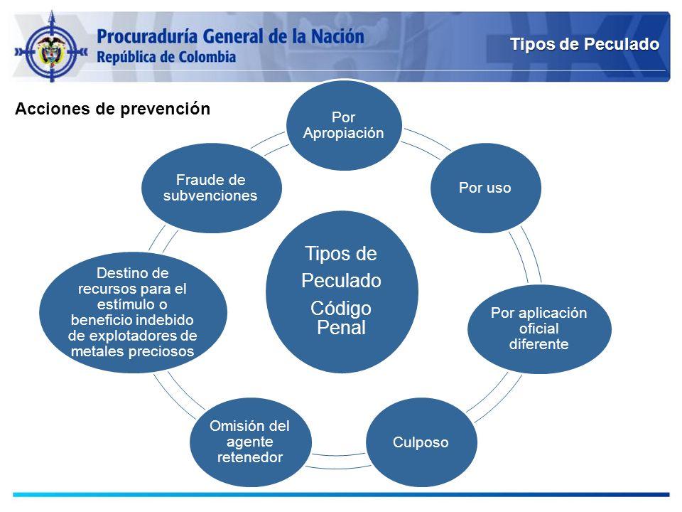 Tipos de Peculado Tipos de Peculado Código Penal Por Apropiación Por uso Por aplicación oficial diferente Culposo Omisión del agente retenedor Destino