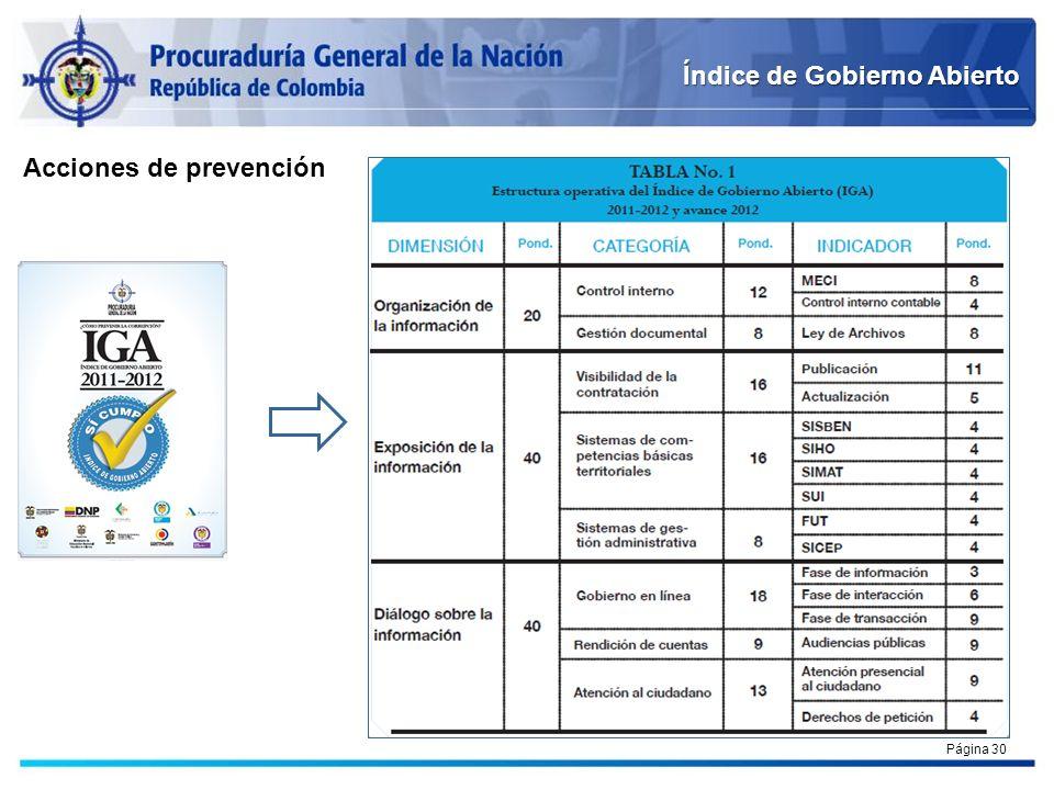 Índice de Gobierno Abierto Página 30 Acciones de prevención