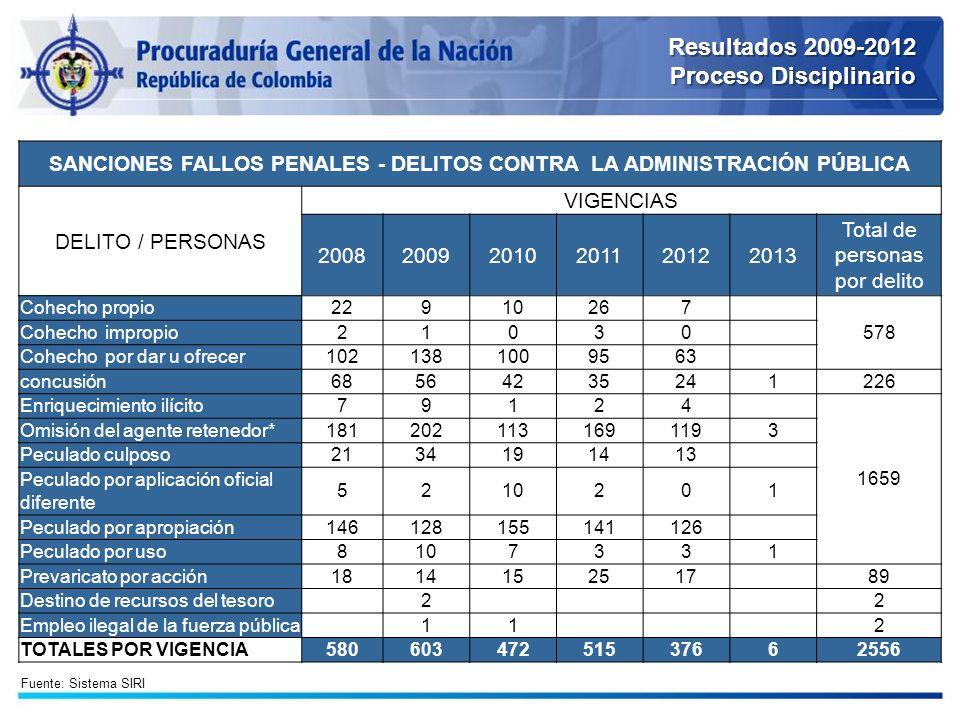 Resultados 2009-2012 Proceso Disciplinario SANCIONES FALLOS PENALES - DELITOS CONTRA LA ADMINISTRACIÓN PÚBLICA DELITO / PERSONAS VIGENCIAS 20082009201
