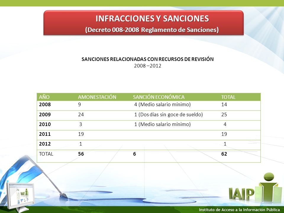 INFRACCIONES Y SANCIONES (Decreto 008-2008 Reglamento de Sanciones) INFRACCIONES Y SANCIONES (Decreto 008-2008 Reglamento de Sanciones) SANCIONES RELACIONADAS CON RECURSOS DE REVISIÓN 2008 –2012 AÑOAMONESTACIÓNSANCIÓN ECONÓMICATOTAL 20089 4 (Medio salario mínimo)14 200924 1 (Dos días sin goce de sueldo)25 2010 3 1 (Medio salario mínimo) 4 201119 2012 1 1 TOTAL56662