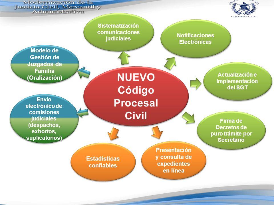 NUEVO Código Procesal Civil Sistematización comunicaciones judiciales Presentación y consulta de expedientes en línea Firma de Decretos de puro trámit