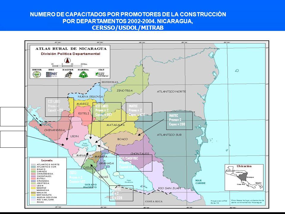 Promotores Promotores de la Construcción Formación a 20 trabajadores, pertenecientes a las confederaciones sindicales de la CGT, CST y SMOFYB y al INATEC de cinco departamentos del país (Managua, León, Chinandega, Boaco y Carazo), con quienes se obtuvieron los siguientes resultados: 103 Talleres reproducidos por cada promotor en los cuales capacitaron a 3,381 obreros de la construcción, con un 75.2% de Aciertos 103 Talleres reproducidos por cada promotor en los cuales capacitaron a 3,381 obreros de la construcción, con un 75.2% de Aciertos Cada obrero de la construcción capacitado obtuvo conocimientos en la identificación de peligros, usos de equipos de protección personal, participación en las comisiones mixtas, señalización, etc Cada obrero de la construcción capacitado obtuvo conocimientos en la identificación de peligros, usos de equipos de protección personal, participación en las comisiones mixtas, señalización, etc