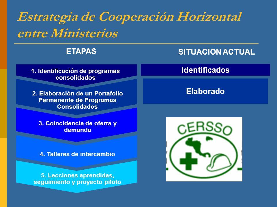 1. Identificación de programas consolidados 2. Elaboración de un Portafolio Permanente de Programas Consolidados 3. Coincidencia de oferta y demanda 4