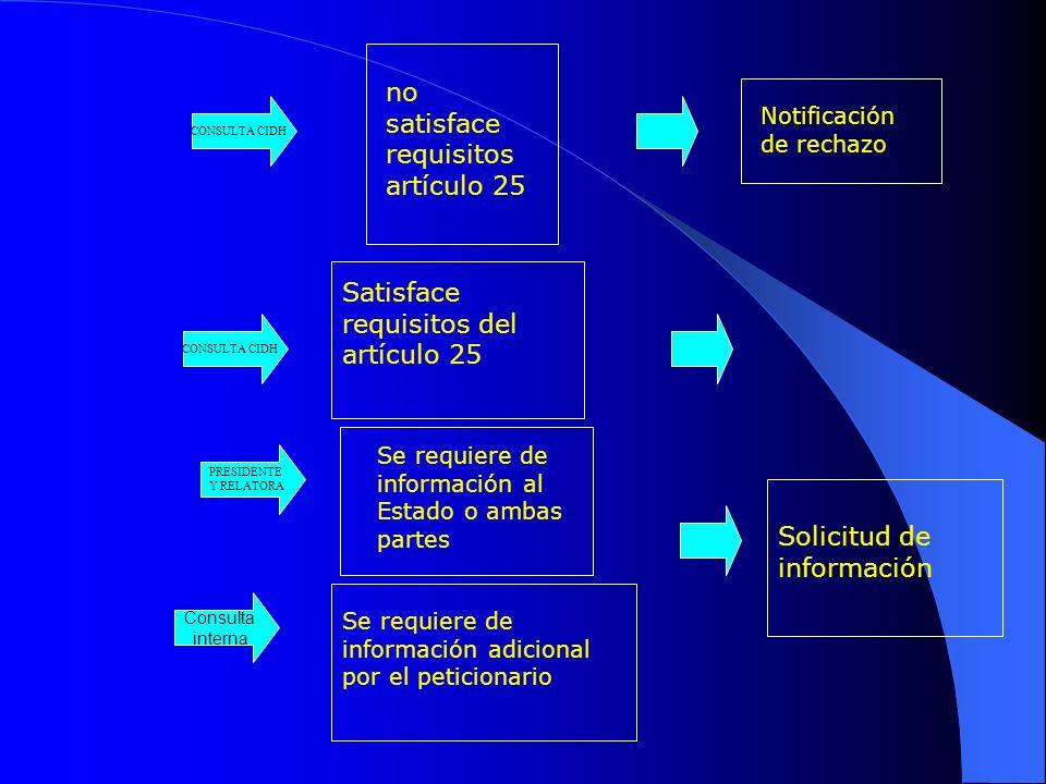 CONSULTA CIDH Satisface requisitos del artículo 25 no satisface requisitos artículo 25 Notificación de rechazo Se requiere de información adicional por el peticionario CONSULTA CIDH Consulta interna Solicitud de información PRESIDENTE Y RELATORA Se requiere de información al Estado o ambas partes