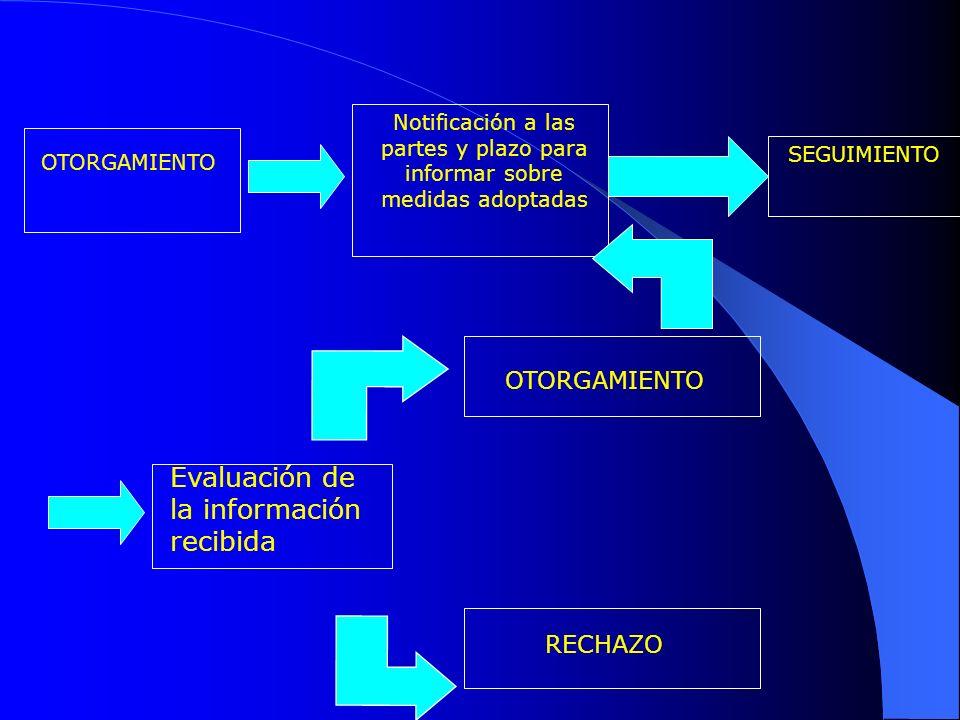 Evaluación de la información recibida Notificación a las partes y plazo para informar sobre medidas adoptadas RECHAZO OTORGAMIENTO SEGUIMIENTO OTORGAMIENTO