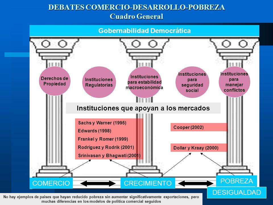DEBATES COMERCIO-DESARROLLO-POBREZA Cuadro General Gobernabilidad Democrática COMERCIOCRECIMIENTO POBREZA Instituciones que apoyan a los mercados DESI