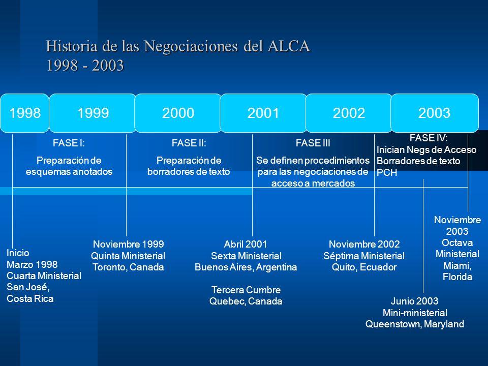 Historia de las Negociaciones del ALCA 1998 - 2003 FASE I: Preparación de esquemas anotados FASE II: Preparación de borradores de texto FASE III Se de