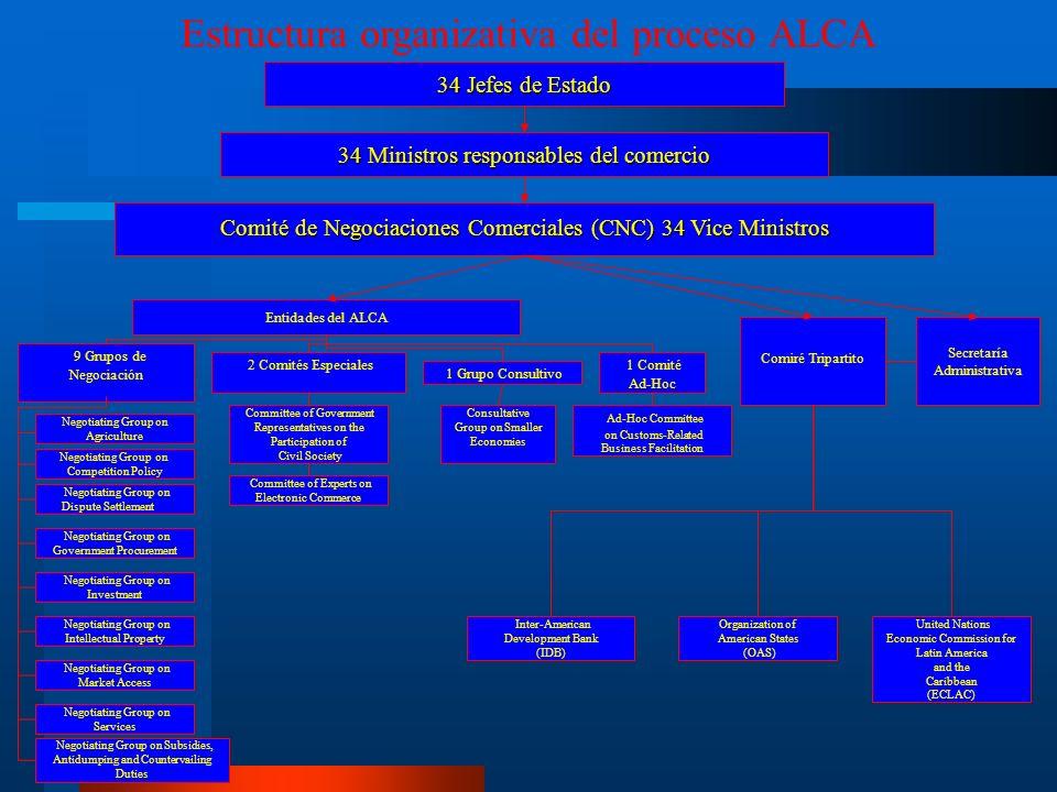 FASE IV- Co-presidencia EEUU-Brasil En el 2003 ALCA concentrado en 6 cuestiones: 1) Textos normativos 2) Negociaciones de acceso 3) Marco Institucional 4) Sociedad Civil 5) Propuestas Laboral y Ambiental 6) Programa de Cooperación Hemisférico