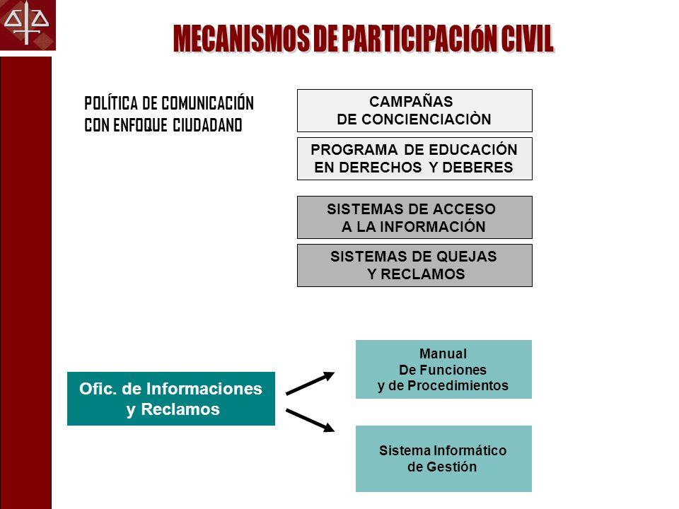 POLÍTICA DE COMUNICACIÓN CON ENFOQUE CIUDADANO SISTEMAS DE ACCESO A LA INFORMACIÓN SISTEMAS DE QUEJAS Y RECLAMOS CAMPAÑAS DE CONCIENCIACIÒN PROGRAMA D