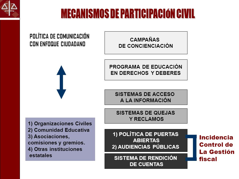 1) POLÍTICA DE PUERTAS ABIERTAS Audiencias con un Promedio de 5100 personas anualmente